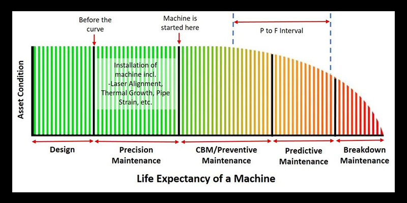 life expectancy of a machine